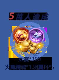 reward level
